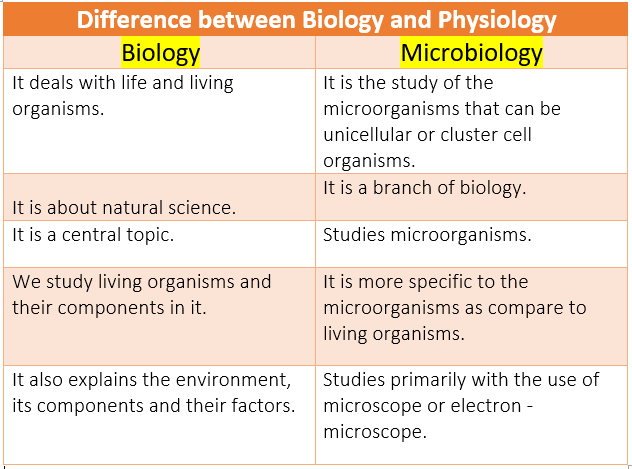 difference between biology and microbiology